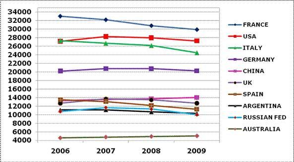 Статистика Испании
